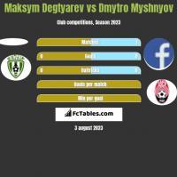 Maksym Degtyarev vs Dmytro Myshnyov h2h player stats