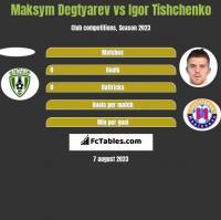 Maksym Degtyarev vs Igor Tishchenko h2h player stats