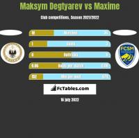 Maksym Degtyarev vs Maxime h2h player stats