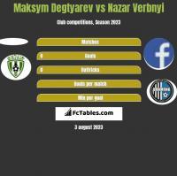 Maksym Degtyarev vs Nazar Verbnyi h2h player stats