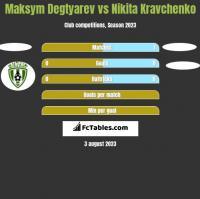 Maksym Degtyarev vs Nikita Kravchenko h2h player stats
