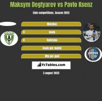 Maksym Degtyarev vs Pavlo Ksenz h2h player stats