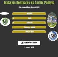 Maksym Degtyarev vs Serhiy Politylo h2h player stats