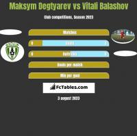 Maksym Degtyarev vs Vitali Balashov h2h player stats
