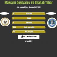 Maksym Degtyarev vs Shahab Tabar h2h player stats