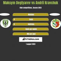 Maksym Degtyarev vs Andrii Kravchuk h2h player stats