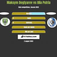 Maksym Degtyarev vs Illia Putria h2h player stats