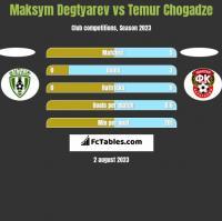 Maksym Degtyarev vs Temur Chogadze h2h player stats