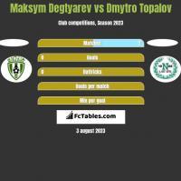 Maksym Degtyarev vs Dmytro Topalov h2h player stats