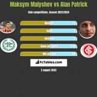 Maksym Malyshev vs Alan Patrick h2h player stats
