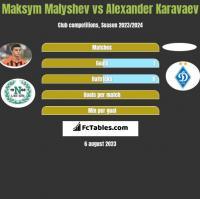 Maksym Malyshev vs Alexander Karavaev h2h player stats