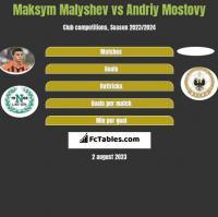 Maksym Małyszew vs Andriy Mostovy h2h player stats