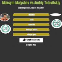 Maksym Małyszew vs Andrij Totowitskij h2h player stats
