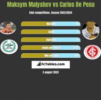 Maksym Malyshev vs Carlos De Pena h2h player stats