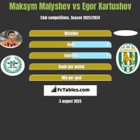 Maksym Małyszew vs Egor Kartushov h2h player stats