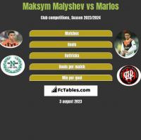 Maksym Małyszew vs Marlos h2h player stats