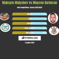 Maksym Małyszew vs Maycon Barberan h2h player stats