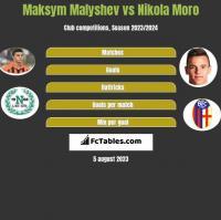 Maksym Malyshev vs Nikola Moro h2h player stats