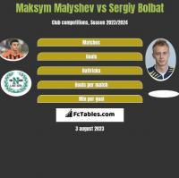 Maksym Małyszew vs Serhij Bołbat h2h player stats
