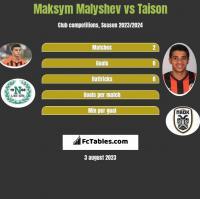 Maksym Malyshev vs Taison h2h player stats