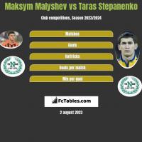 Maksym Małyszew vs Taras Stepanienko h2h player stats