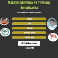 Maksym Małyszew vs Jewhen Konoplanka h2h player stats