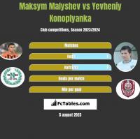 Maksym Malyshev vs Yevheniy Konoplyanka h2h player stats