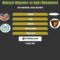 Maksym Malyshev vs Kadri Mohammed h2h player stats