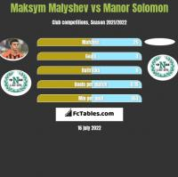 Maksym Małyszew vs Manor Solomon h2h player stats