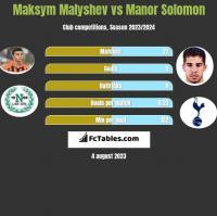 Maksym Malyshev vs Manor Solomon h2h player stats