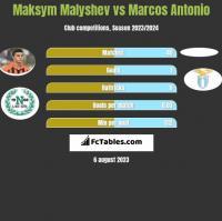 Maksym Małyszew vs Marcos Antonio h2h player stats
