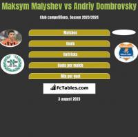 Maksym Małyszew vs Andriy Dombrovsky h2h player stats