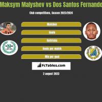 Maksym Malyshev vs Dos Santos Fernando h2h player stats
