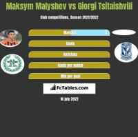 Maksym Malyshev vs Giorgi Tsitaishvili h2h player stats