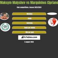 Maksym Małyszew vs Marquinhos Cipriano h2h player stats
