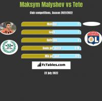 Maksym Malyshev vs Tete h2h player stats