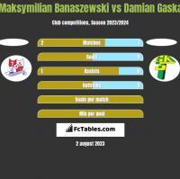 Maksymilian Banaszewski vs Damian Gaska h2h player stats