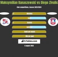 Maksymilian Banaszewski vs Diego Zivulic h2h player stats
