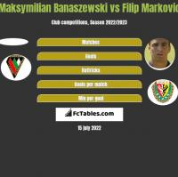 Maksymilian Banaszewski vs Filip Markovic h2h player stats