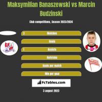 Maksymilian Banaszewski vs Marcin Budziński h2h player stats