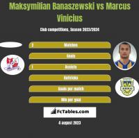 Maksymilian Banaszewski vs Marcus Vinicius h2h player stats