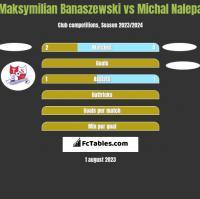 Maksymilian Banaszewski vs Michał Nalepa h2h player stats