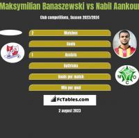 Maksymilian Banaszewski vs Nabil Aankour h2h player stats