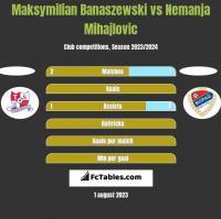 Maksymilian Banaszewski vs Nemanja Mihajlovic h2h player stats