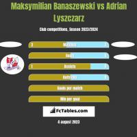 Maksymilian Banaszewski vs Adrian Lyszczarz h2h player stats