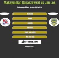 Maksymilian Banaszewski vs Jan Los h2h player stats