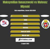 Maksymilian Banaszewski vs Mateusz Mlynski h2h player stats