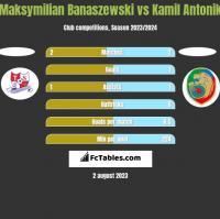 Maksymilian Banaszewski vs Kamil Antonik h2h player stats