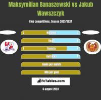 Maksymilian Banaszewski vs Jakub Wawszczyk h2h player stats