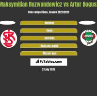 Maksymilian Rozwandowicz vs Artur Bogusz h2h player stats